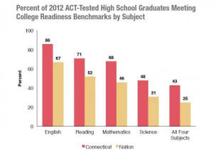 7th grade act average score