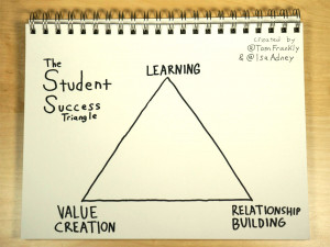 The Student Success Triangle Ok It s More Like The Life Success