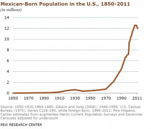 Mexican-Born-Population-in-the-U.S.-Pew-Center.png