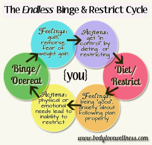 Body image and Binge Eating Disorder: A fine line