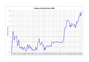 Long-term oil prices, 1861–2011 (logarithmic graph)