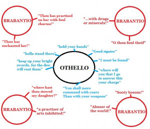 We found that while Brabantio was attacking Othello and name calling ...