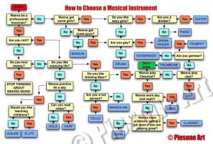 ... votre instrument de musique, suivant votre situation et votre objectif