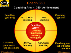Coaching is about improving the individual's capacity to focus, learn ...