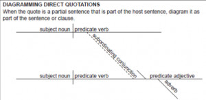 Diagramming Direct Quotations