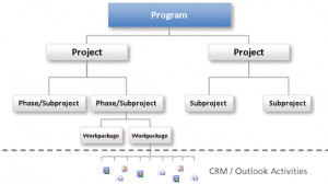 project planning with gantt creating and structuring new projects the ...