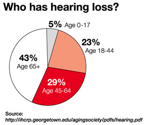 The Spiritual Self: Unsung Victim of Hearing Loss