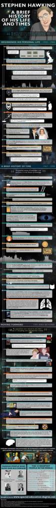 INFOgraphic > Stephen Hawking Biography: Stephen Hawking has been ...