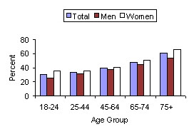 SOURCE: 1997-98 National Health Interview Survey