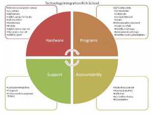 Components of a Technology Integration Rich School