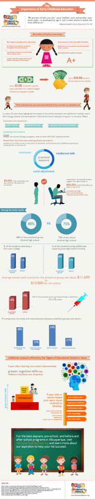The Importance of Early Childhood Education Infographic