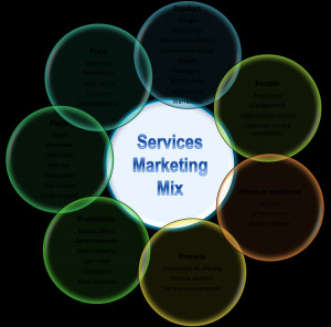 The following form the marketing mix for services marketing, the first ...