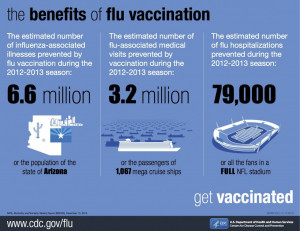 CDC graphic showing benefits of flu vaccination