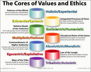 importance of moral values and ethics