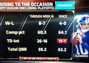 Eli Manning 2011 Numbers