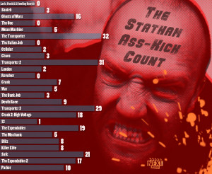 This Jason Statham Infographic Informs And Kicks Ass In Dailies ...