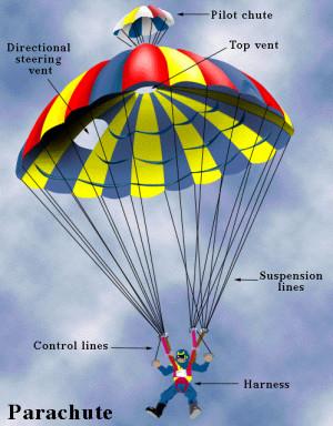 Sebastien Lenomand-Inventor of The Parachute