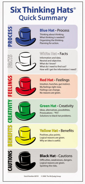 black hat thinking one in six thinking hats this