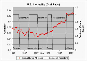 Income inequality took off when Reagonomics did. Coincidence?