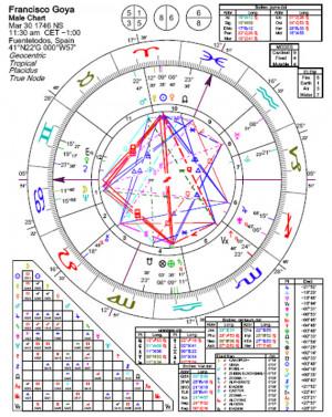 Astrology of Goya wit... )