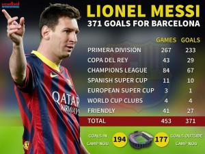 Lionel Messi Quotes Lionel messi surpasses paulino