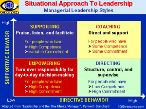 SITUATIONAL LEADERSHIP: Managerial Leadership Styles