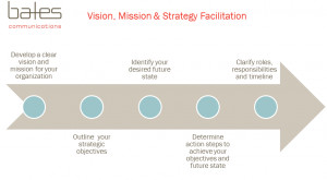Vision Mission and Strategy Facilitation