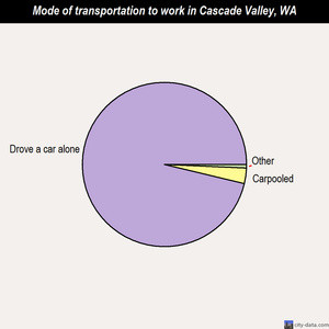 Cascade Valley compared to Washington state average: