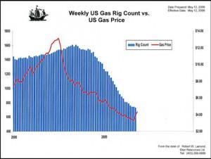 Natural gas live chart forexcom
