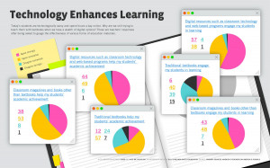 How Teachers Are Feeling About Education Technology