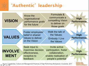 Authentic leadership can boost the bottom line
