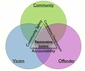 Restorative Justice Program