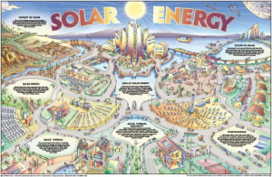 Solar Poster