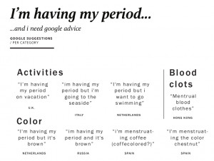 """... : most queried word combinations with """"I'm having my period"""