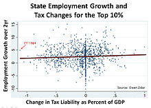 Supply-side economics proposes that lower taxes lead to employment ...