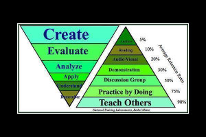 Constructivism Learning...