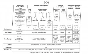 Chart View Chuck Swindoll's chart of Job, which divides the book ...