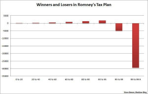 chart romney middle class tax hike increase Via The Maddow Blog
