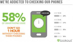 phone addiction, nomophobia, US, Mobile Mindset Study, Lookout,