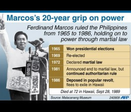 Fact file on Ferdinand Marcos, Philippine president who ruled from ...