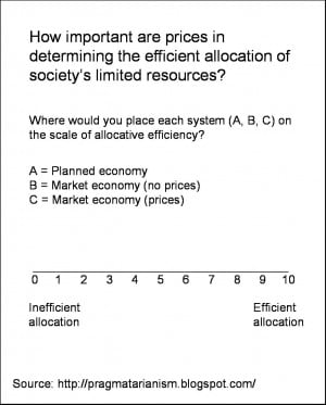 Price mechanism may not allocate resources efficiently because of ...