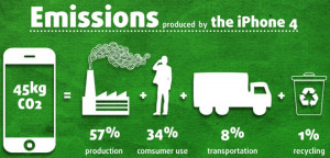 Carbon emissions of the iPhone