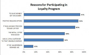Customer Loyalty Research Survey: Saving Money is Priority