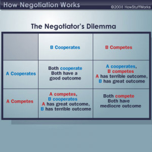 This table illustrates the options and possible outcomes of the ...