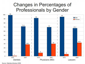 Description Changes in percentages of professionals by gender.png