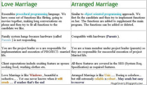 Love And Arranged Marriages Difference
