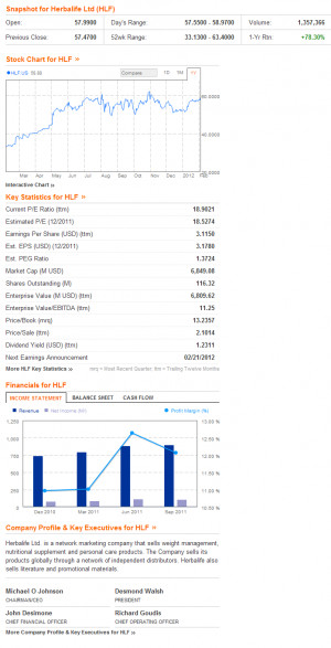 Herbalife Stock from Bloomberg