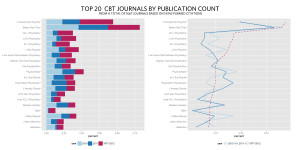 Top 20 Cognitive Behavior Therapy journals by PubMed citation count