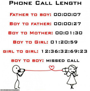Phone Call Length