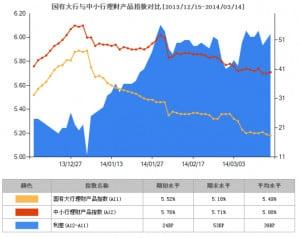 Yield on guaranteed products (yellow), non-guaranteed (orange) and the ...